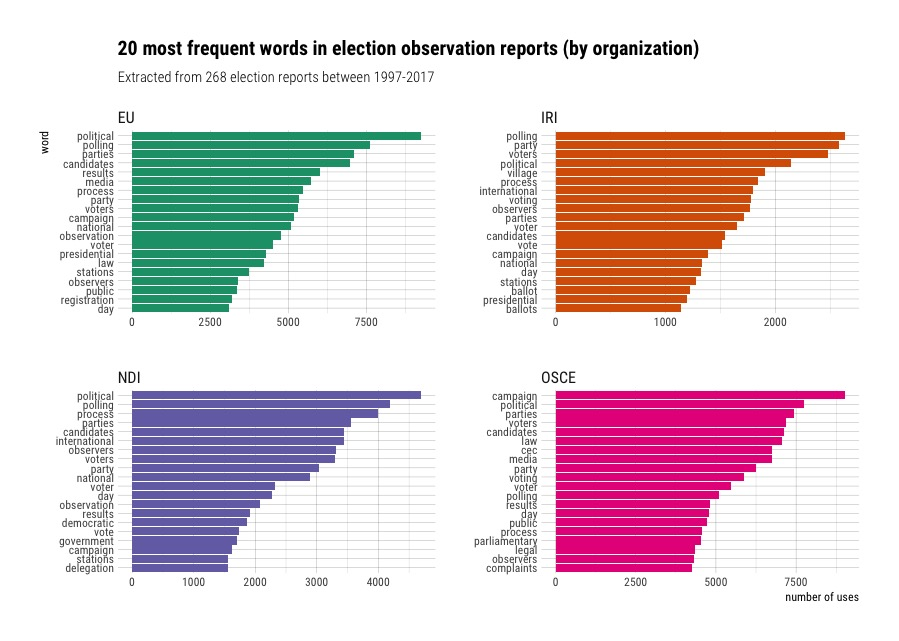 How do election observers write about elections? A `tidytext` analysis